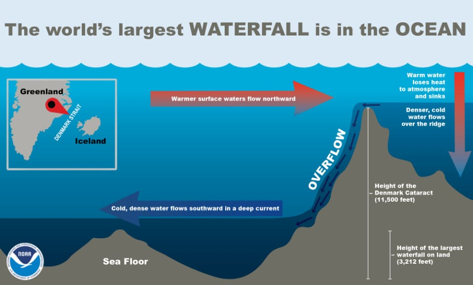Underwater waterfall diagram